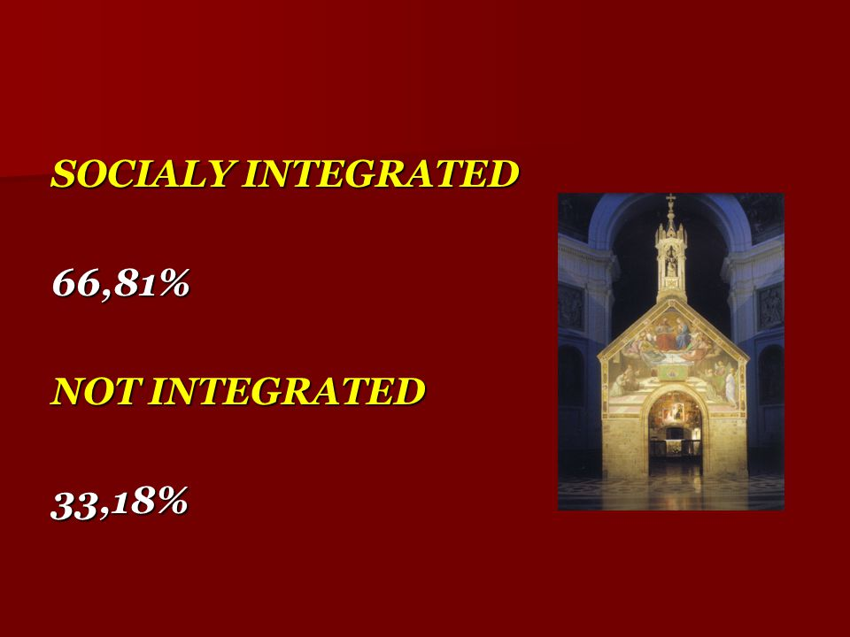 SOCIALY INTEGRATED 66,81% NOT INTEGRATED 33,18%