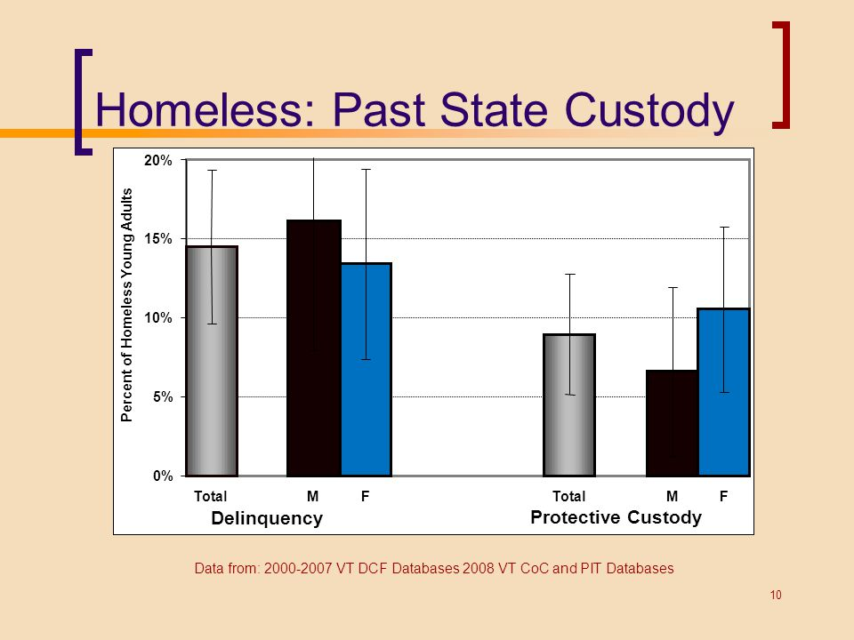 Homeless: Past State Custody Data from: 2000-2007 VT DCF Databases 2008 VT CoC and PIT Databases 10 0% 5% 10% 15% 20% TotalMF MF Delinquency Protectiv