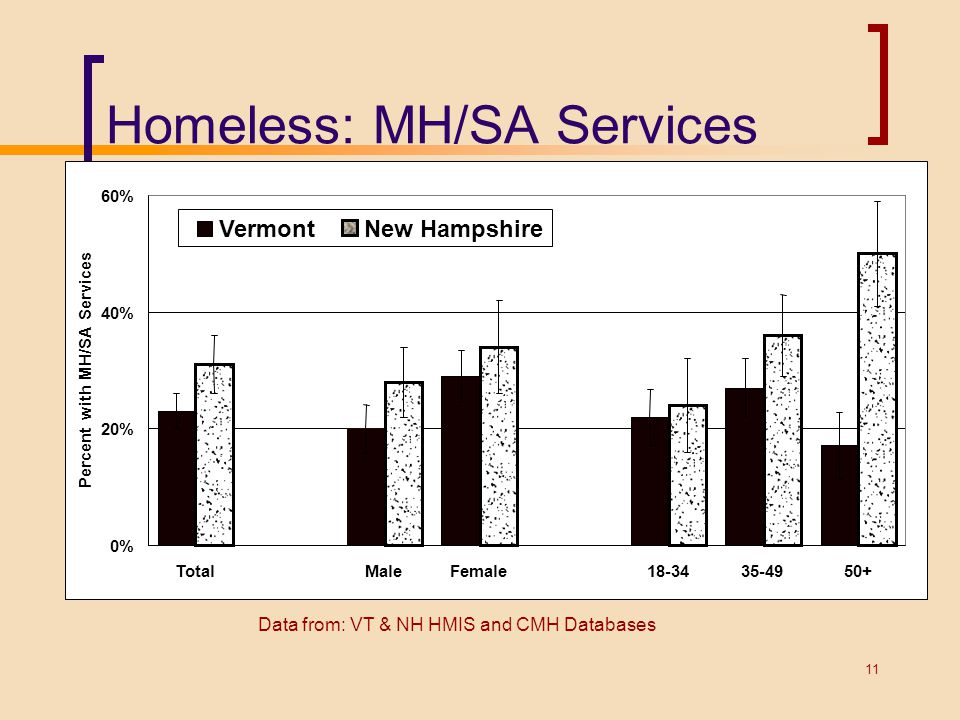 Homeless: MH/SA Services 0% 20% 40% 60% TotalMaleFemale18-3435-4950+ Percent with MH/SA Services VermontNew Hampshire Data from: VT & NH HMIS and CMH