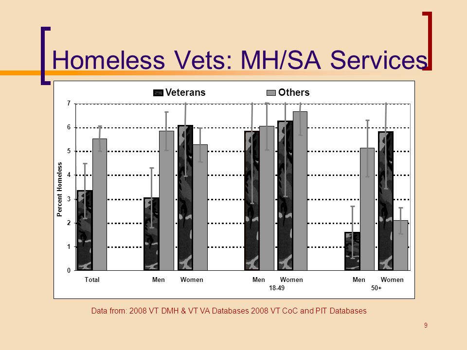Homeless Vets: MH/SA Services Data from: 2008 VT DMH & VT VA Databases 2008 VT CoC and PIT Databases 9