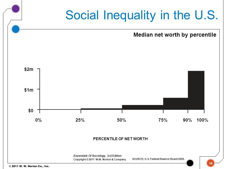 © 2011 W. W. Norton Co., Inc. Median net worth by percentile $2m $1m $0 0%25%50%75%90%100% PERCENTILE OF NET WORTH 14 SOURCE: U.S. Federal Reserve Boa