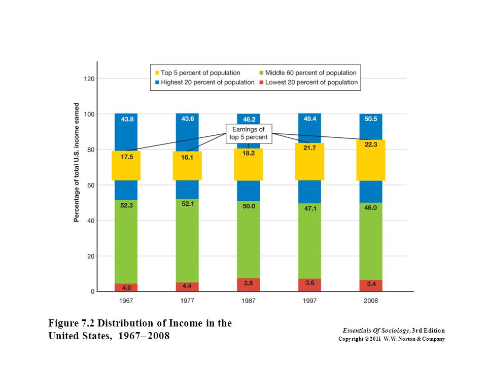 Figure 7.2 Distribution of Income in the United States, 1967– 2008 Essentials Of Sociology, 3rd Edition Copyright © 2011 W.W.