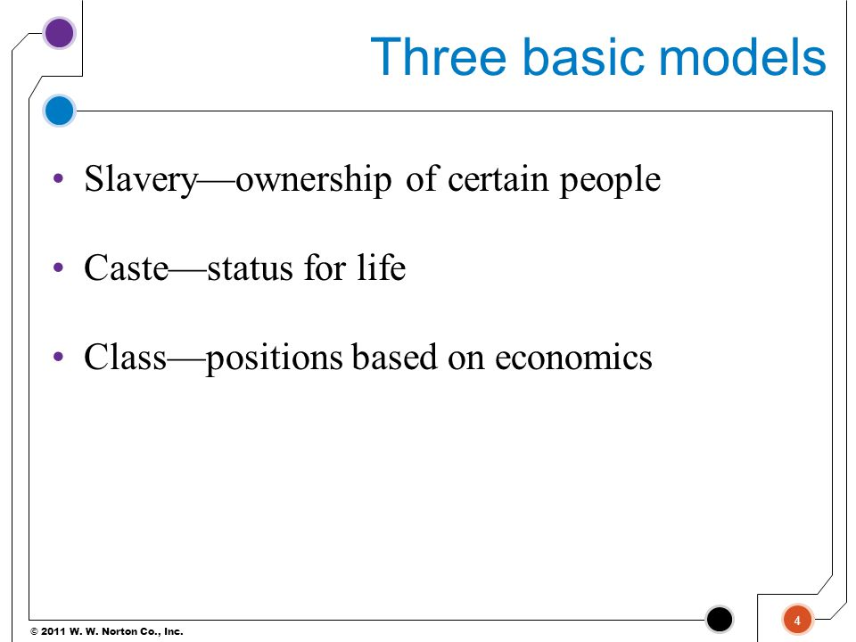 © 2011 W. W. Norton Co., Inc. Three basic models Slavery—ownership of certain people Caste—status for life Class—positions based on economics 4