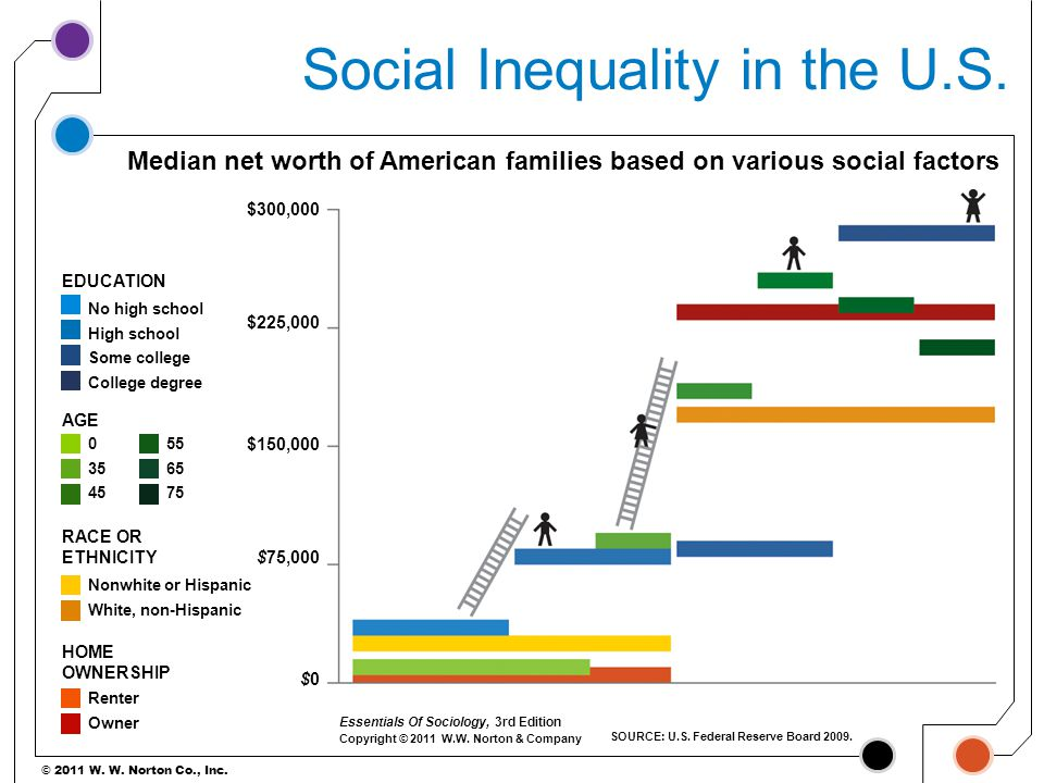 © 2011 W. W. Norton Co., Inc. Median net worth of American families based on various social factors SOURCE: U.S. Federal Reserve Board 2009. EDUCATION