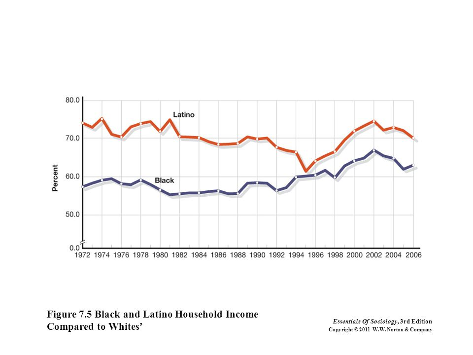 Figure 7.5 Black and Latino Household Income Compared to Whites' Essentials Of Sociology, 3rd Edition Copyright © 2011 W.W. Norton & Company