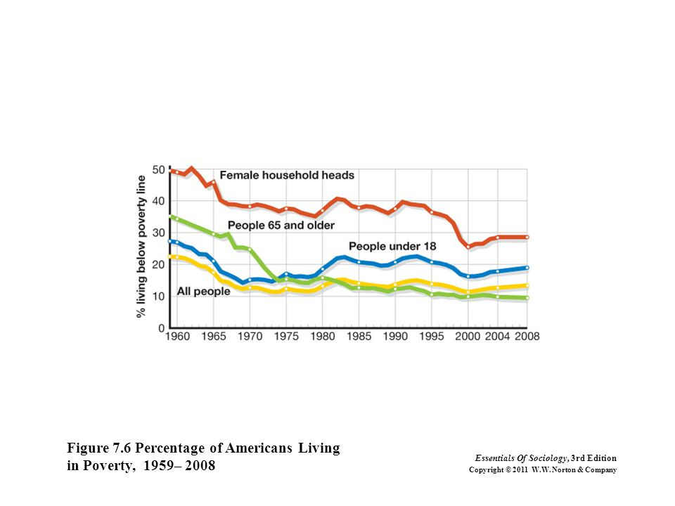 Figure 7.6 Percentage of Americans Living in Poverty, 1959– 2008 Essentials Of Sociology, 3rd Edition Copyright © 2011 W.W. Norton & Company