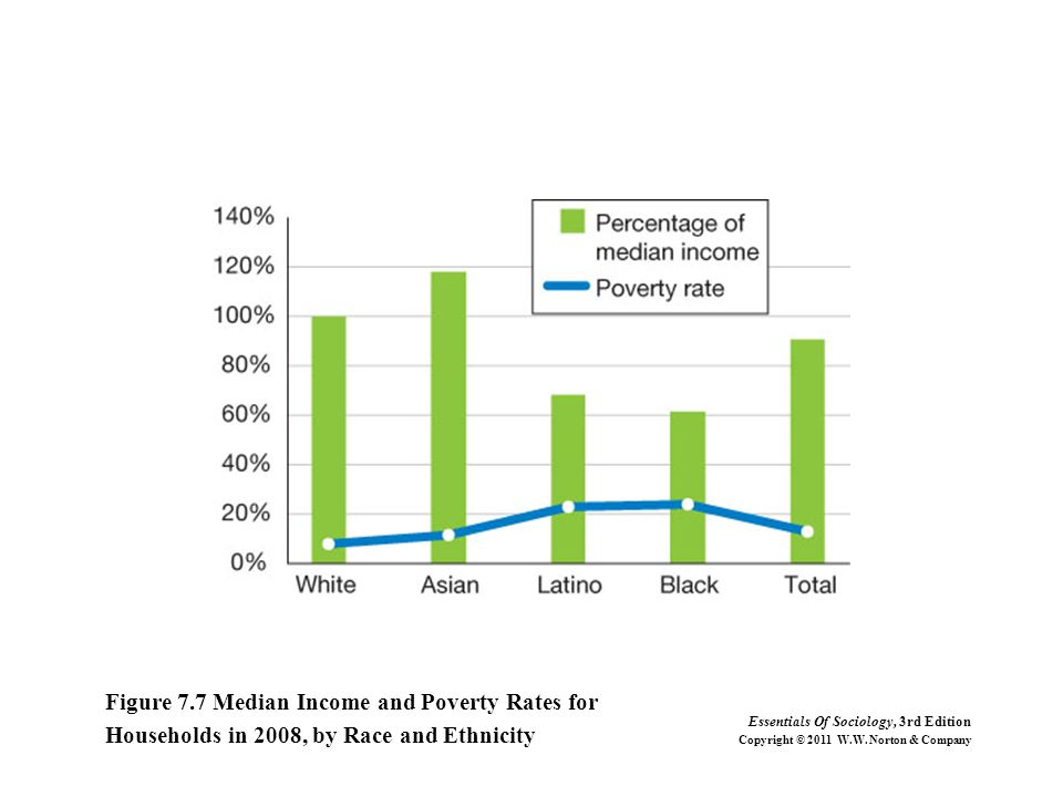 Figure 7.7 Median Income and Poverty Rates for Households in 2008, by Race and Ethnicity Essentials Of Sociology, 3rd Edition Copyright © 2011 W.W. No