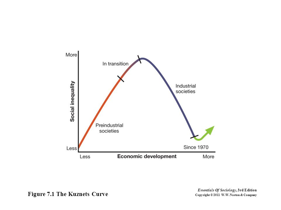 Figure 7.1 The Kuznets Curve Essentials Of Sociology, 3rd Edition Copyright © 2011 W.W.
