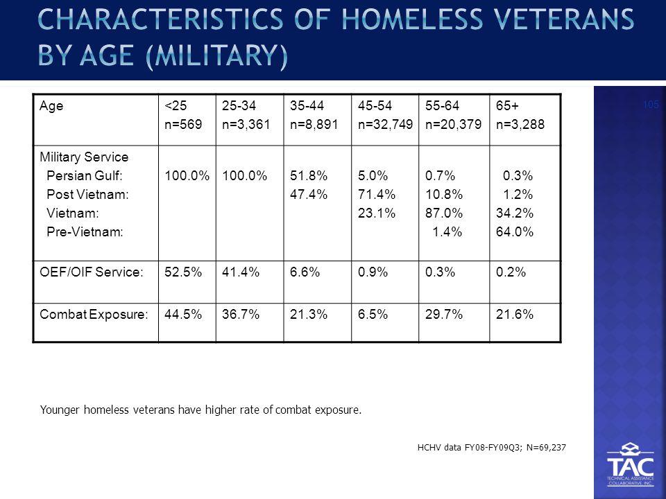 Age<25 n=569 25-34 n=3,361 35-44 n=8,891 45-54 n=32,749 55-64 n=20,379 65+ n=3,288 Military Service Persian Gulf: Post Vietnam: Vietnam: Pre-Vietnam: 100.0% 51.8% 47.4% 5.0% 71.4% 23.1% 0.7% 10.8% 87.0% 1.4% 0.3% 1.2% 34.2% 64.0% OEF/OIF Service:52.5%41.4%6.6%0.9%0.3%0.2% Combat Exposure:44.5%36.7%21.3%6.5%29.7%21.6% 105 HCHV data FY08-FY09Q3; N=69,237 Younger homeless veterans have higher rate of combat exposure.