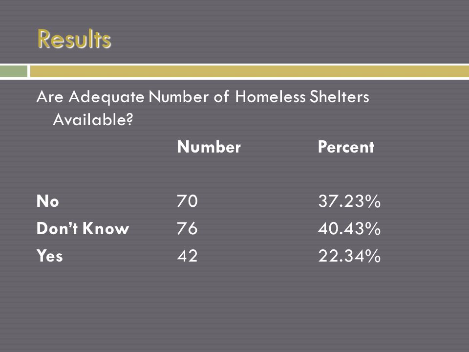 Results Are Adequate Number of Homeless Shelters Available.