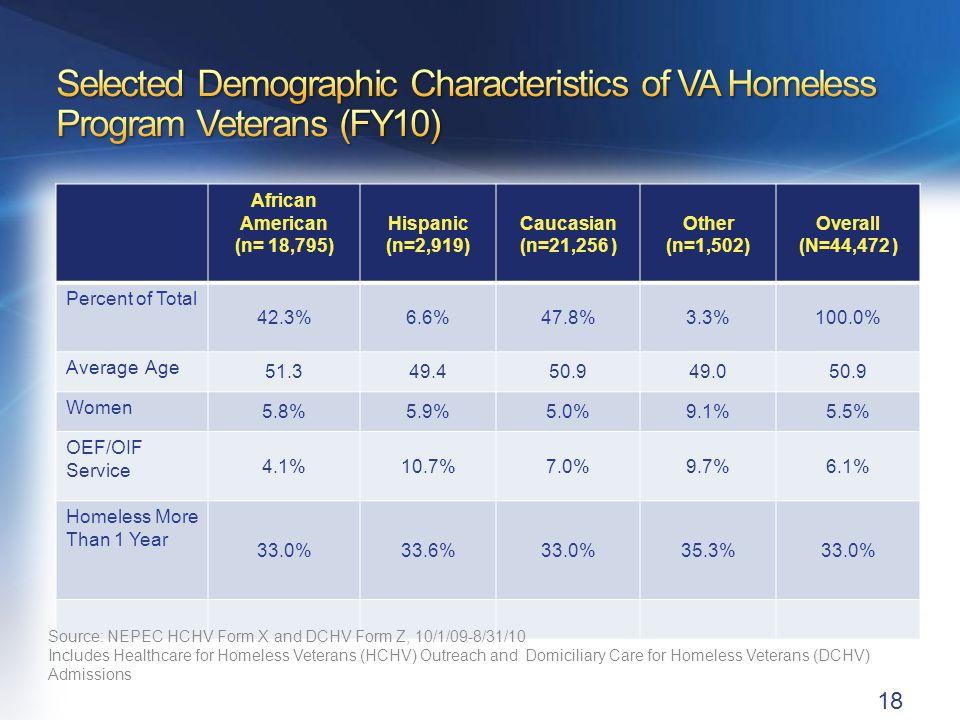 African American (n= 18,795) Hispanic (n=2,919) Caucasian (n=21,256 ) Other (n=1,502) Overall (N=44,472 ) Percent of Total 42.3%6.6%47.8%3.3%100.0% Av