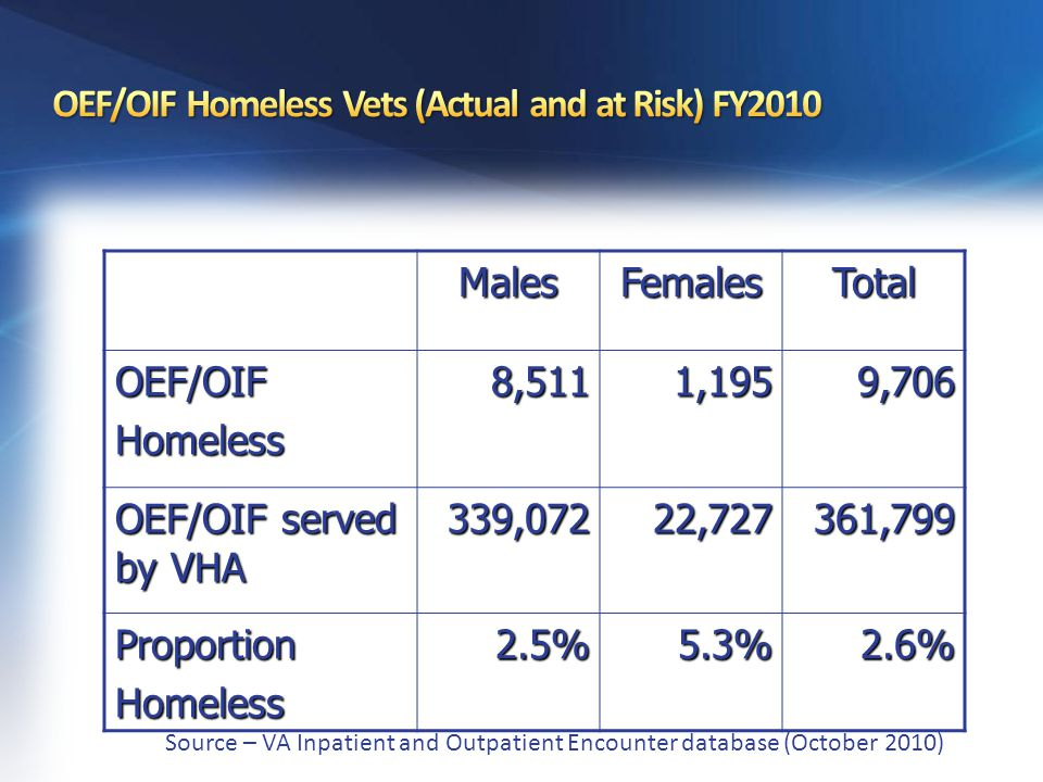 MalesFemalesTotalOEF/OIFHomeless8,5111,1959,706 OEF/OIF served by VHA 339,07222,727361,799 ProportionHomeless2.5%5.3%2.6% Source – VA Inpatient and Outpatient Encounter database (October 2010)