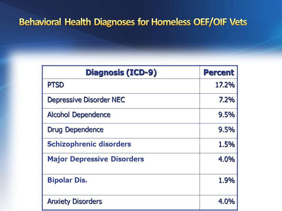 Diagnosis (ICD-9) Percent PTSD PTSD17.2% Depressive Disorder NEC Depressive Disorder NEC7.2% Alcohol Dependence Alcohol Dependence9.5% Drug Dependence