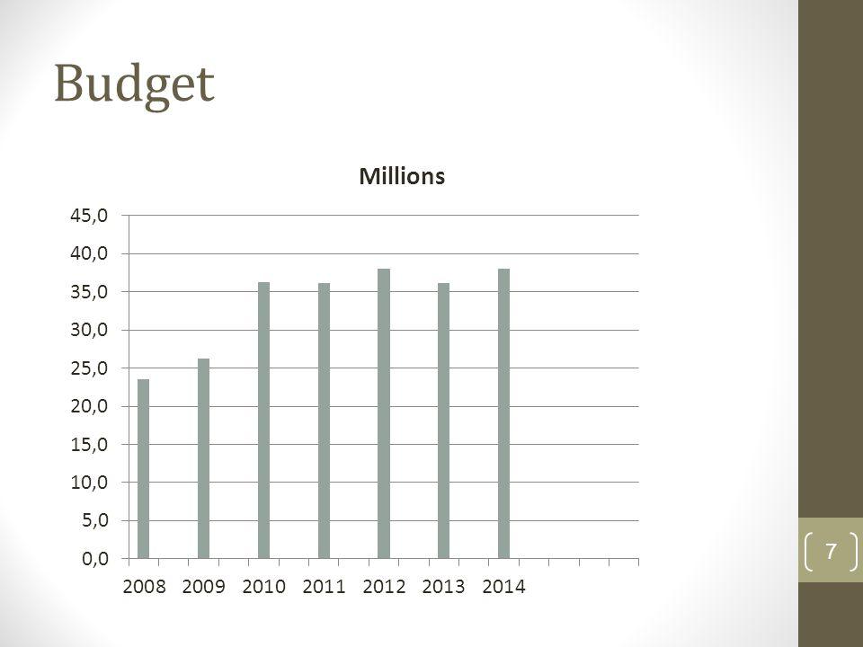 Budget 7