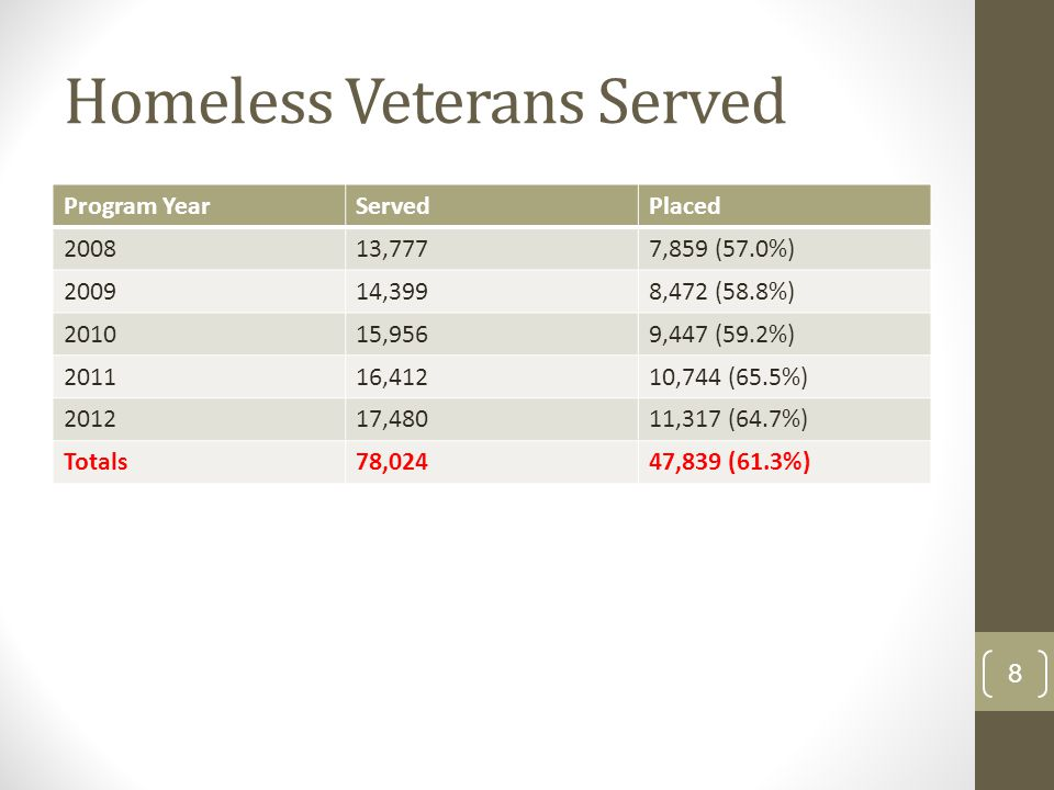 Homeless Veterans Served Program YearServedPlaced 200813,7777,859 (57.0%) 200914,3998,472 (58.8%) 201015,9569,447 (59.2%) 201116,41210,744 (65.5%) 201217,48011,317 (64.7%) Totals78,02447,839 (61.3%) 8