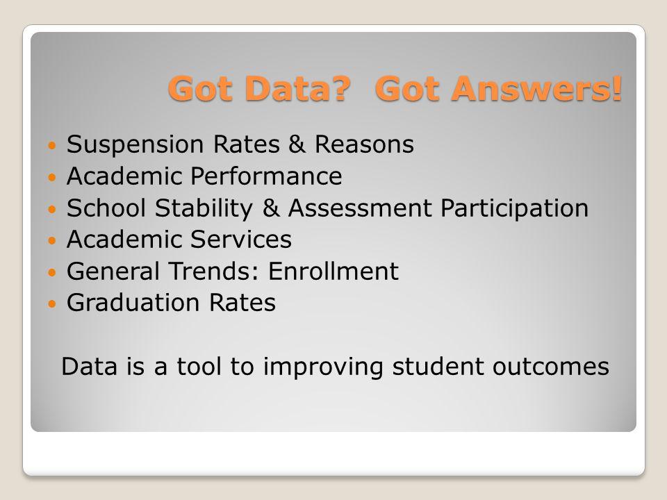 Got Data. Got Answers.