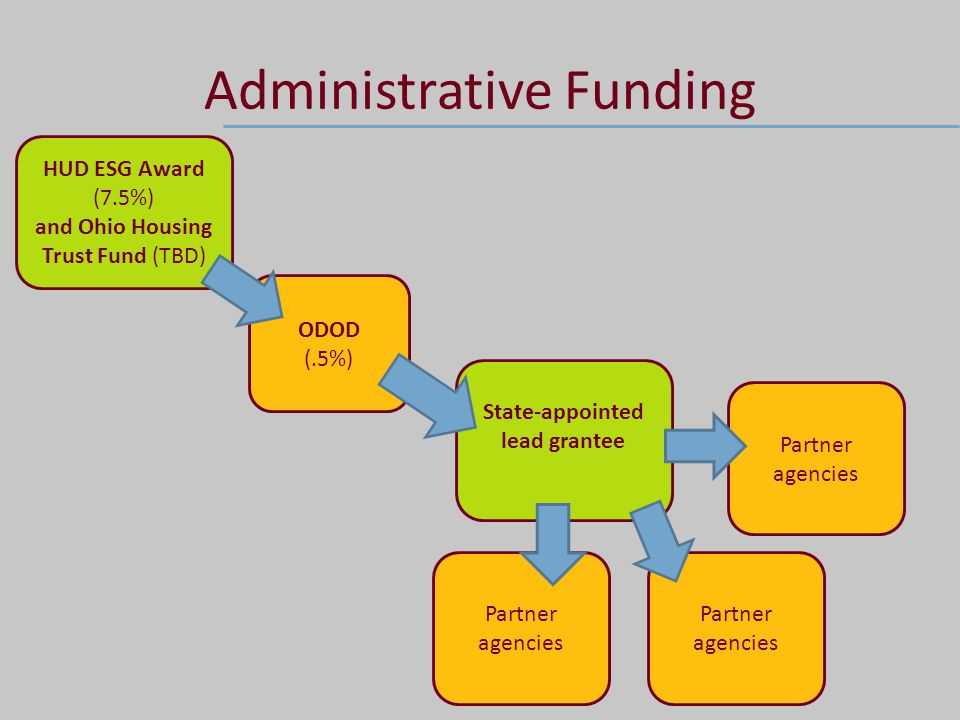Administrative Funding HUD ESG Award (7.5%) and Ohio Housing Trust Fund (TBD) ODOD (.5%) State-appointed lead grantee Partner agencies