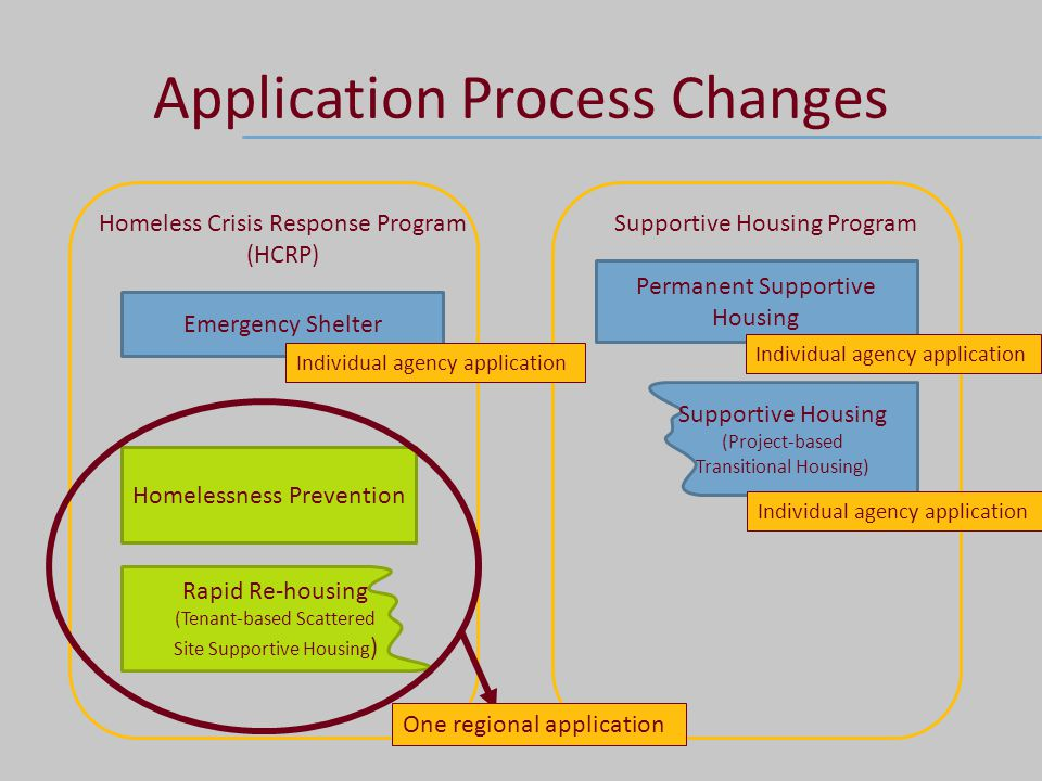 Application Process Changes Homeless Crisis Response Program (HCRP) Supportive Housing Program Emergency Shelter Permanent Supportive Housing Rapid Re-housing (Tenant-based Scattered Site Supportive Housing ) Supportive Housing (Project-based Transitional Housing) Homelessness Prevention One regional application Individual agency application
