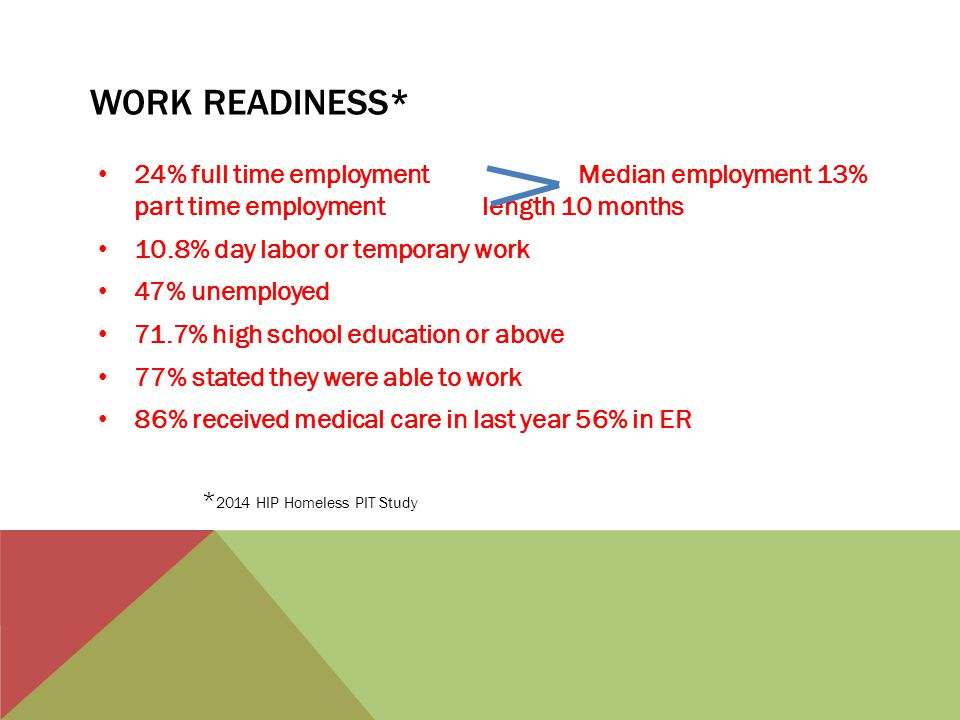 WORK READINESS* 24% full time employment Median employment 13% part time employment length 10 months 10.8% day labor or temporary work 47% unemployed 71.7% high school education or above 77% stated they were able to work 86% received medical care in last year 56% in ER * 2014 HIP Homeless PIT Study