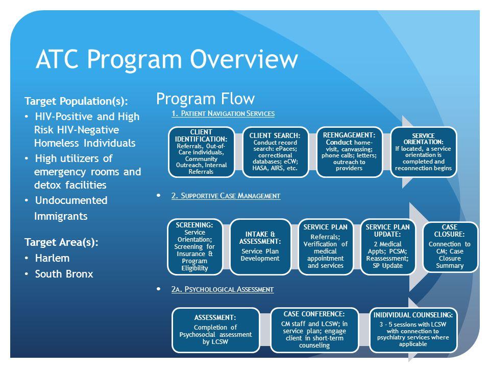 ATC Program Overview Program Flow 1. P ATIENT N AVIGATION S ERVICES 2.