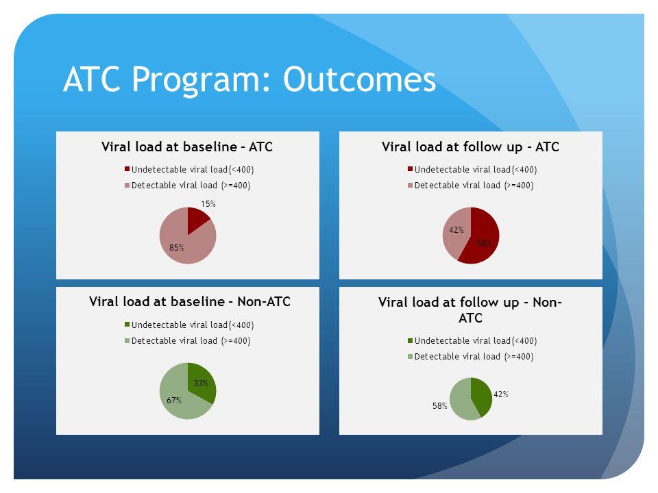 ATC Program: Outcomes