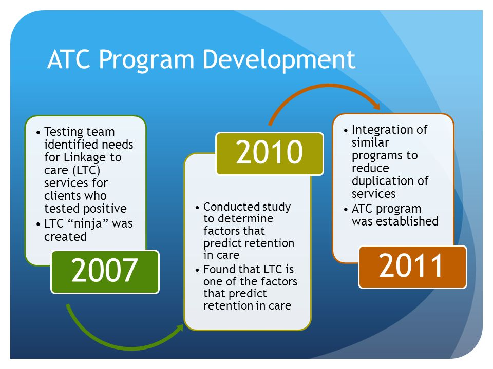 ATC Program Development Testing team identified needs for Linkage to care (LTC) services for clients who tested positive LTC ninja was created 2007 Conducted study to determine factors that predict retention in care Found that LTC is one of the factors that predict retention in care 2010 Integration of similar programs to reduce duplication of services ATC program was established 2011