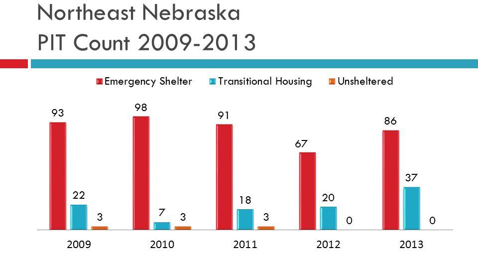 Northeast Nebraska PIT Count 2009-2013