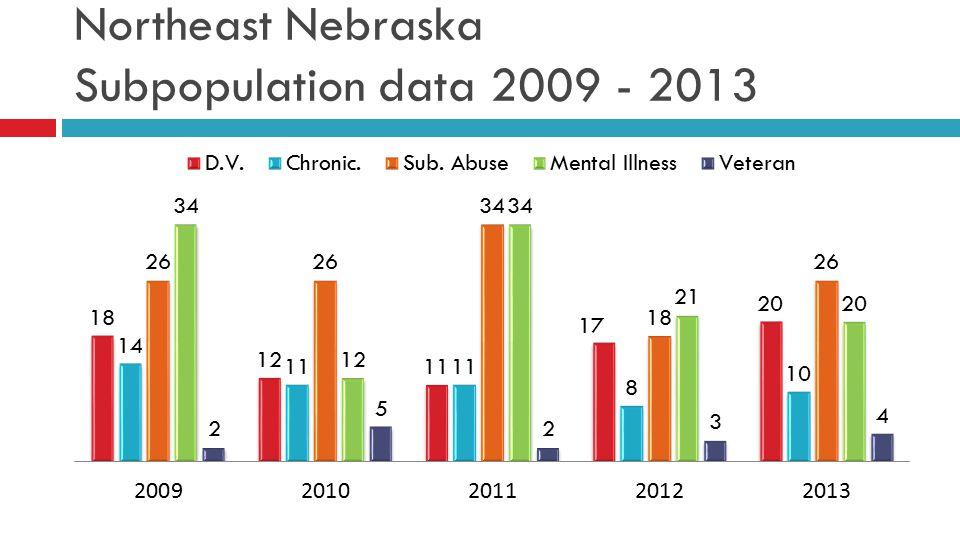 Northeast Nebraska Subpopulation data 2009 - 2013
