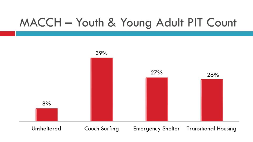 MACCH – Youth & Young Adult PIT Count