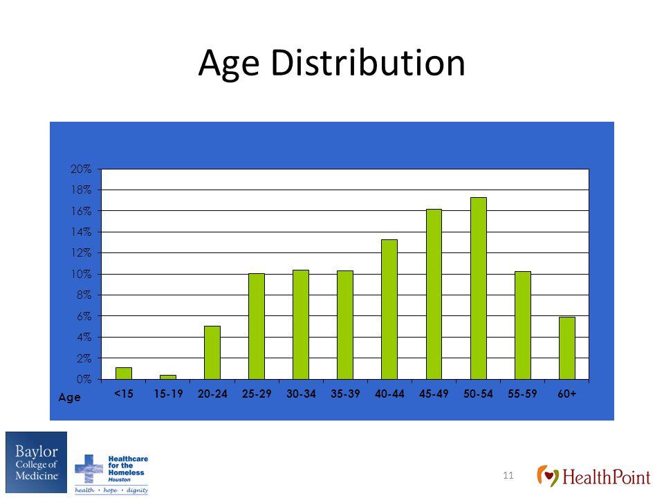 Age Distribution 11