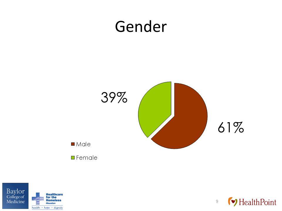 Gender 9