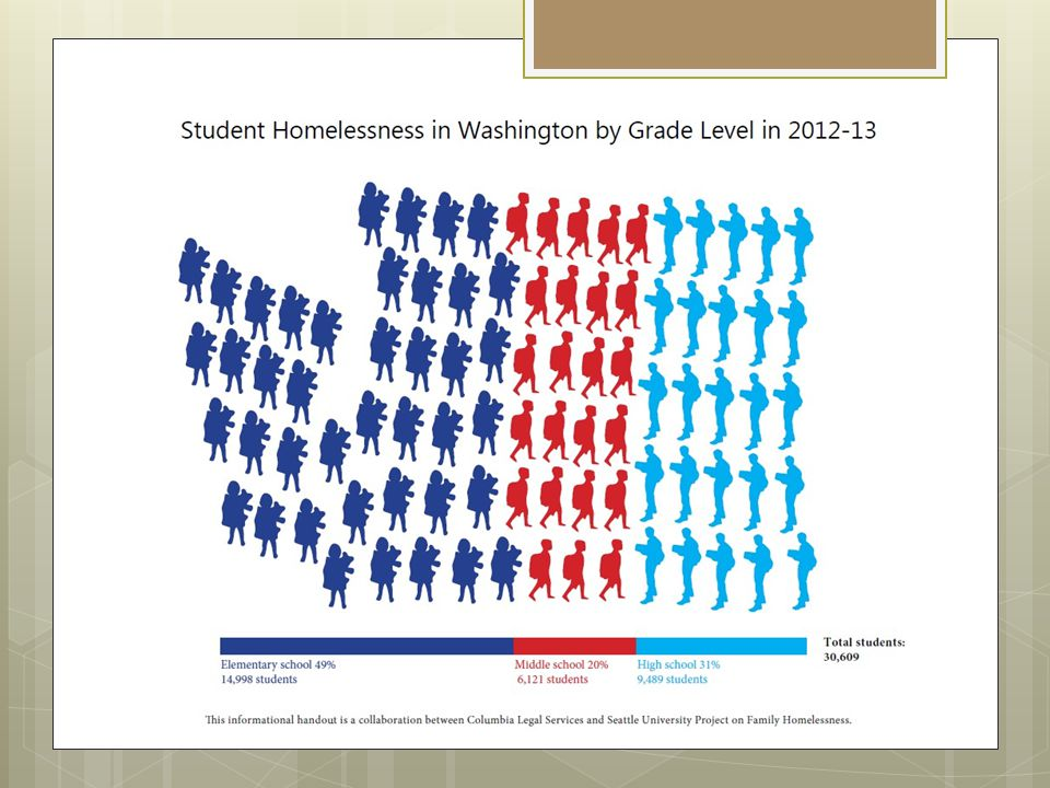 Homeless Students Struggle to Learn 30,609 45.1% students in Washington State are homeless, up 82% since 2006-07.