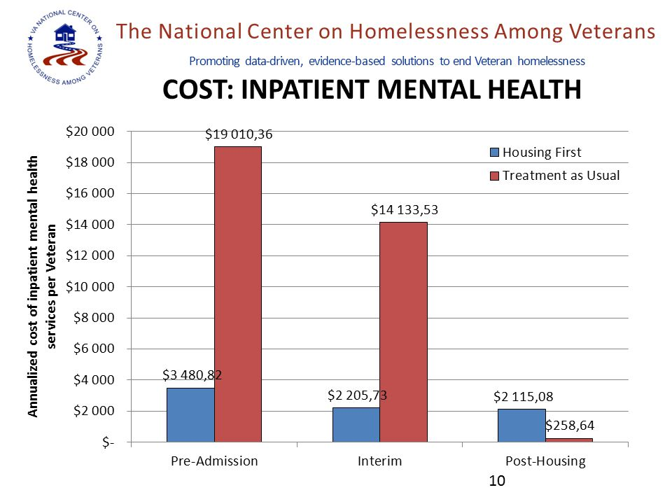 The National Center on Homelessness Among Veterans Promoting data-driven, evidence-based solutions to end Veteran homelessness COST: INPATIENT MENTAL HEALTH 10