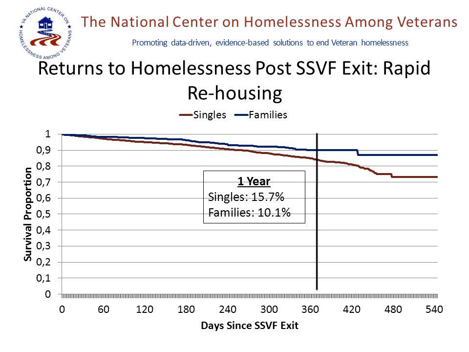 The National Center on Homelessness Among Veterans Promoting data-driven, evidence-based solutions to end Veteran homelessness Returns to Homelessness