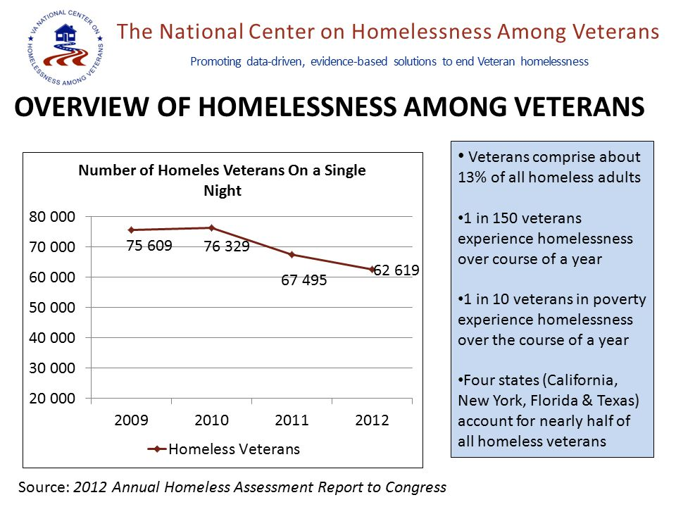 The National Center on Homelessness Among Veterans Promoting data-driven, evidence-based solutions to end Veteran homelessness OVERVIEW OF HOMELESSNESS AMONG VETERANS Veterans comprise about 13% of all homeless adults 1 in 150 veterans experience homelessness over course of a year 1 in 10 veterans in poverty experience homelessness over the course of a year Four states (California, New York, Florida & Texas) account for nearly half of all homeless veterans Source: 2012 Annual Homeless Assessment Report to Congress