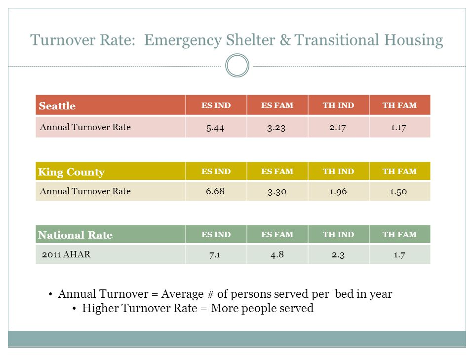 Turnover Rate: Emergency Shelter & Transitional Housing King County ES INDES FAMTH INDTH FAM Annual Turnover Rate6.68 3.301.961.50 Seattle ES INDES FAMTH INDTH FAM Annual Turnover Rate5.44 3.23 2.17 1.17 National Rate ES INDES FAMTH INDTH FAM 2011 AHAR7.1 4.82.31.7 Annual Turnover = Average # of persons served per bed in year Higher Turnover Rate = More people served