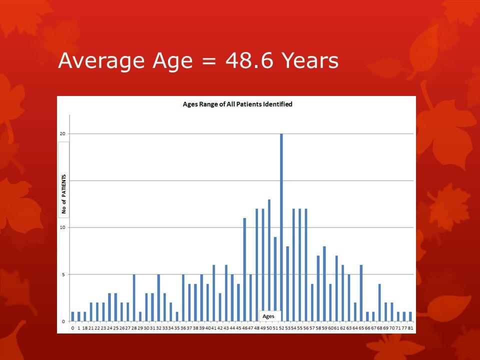 Average Age = 48.6 Years