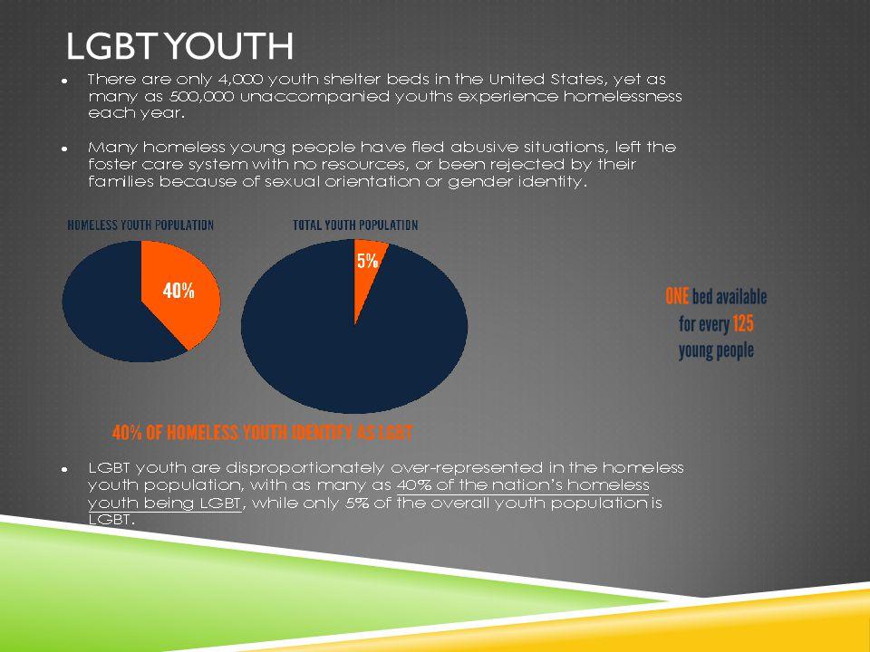 LGBT YOUTH