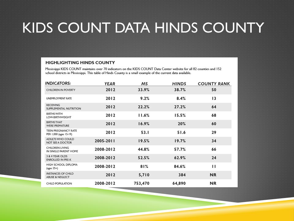 KIDS COUNT DATA HINDS COUNTY