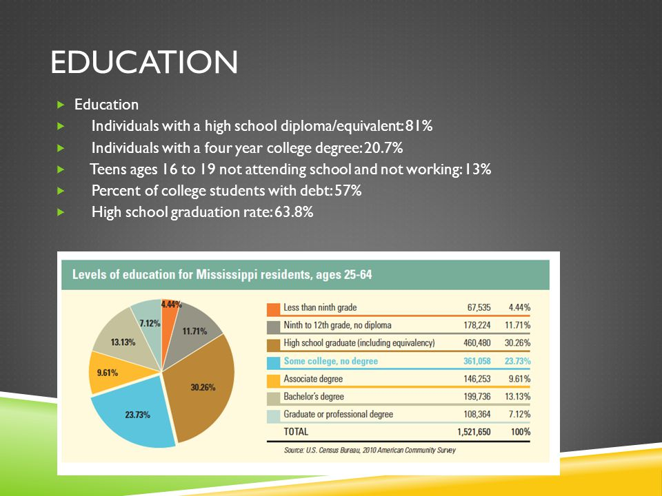 EDUCATION  Education  Individuals with a high school diploma/equivalent: 81%  Individuals with a four year college degree: 20.7%  Teens ages 16 to