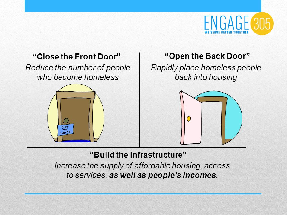 Close the Front Door Reduce the number of people who become homeless Open the Back Door Rapidly place homeless people back into housing Build the Infrastructure Increase the supply of affordable housing, access to services, as well as people's incomes.