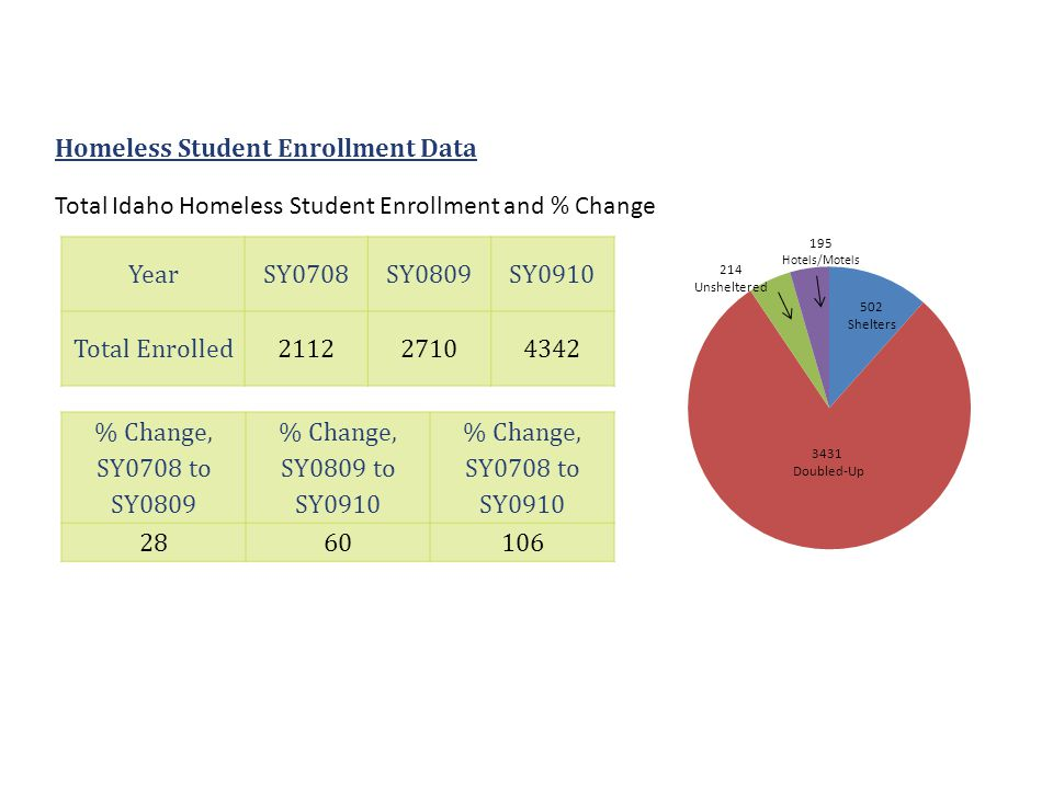 Homeless Student Enrollment Data YearSY0708SY0809SY0910 Total Enrolled211227104342 % Change, SY0708 to SY0809 % Change, SY0809 to SY0910 % Change, SY0708 to SY0910 2860106 Total Idaho Homeless Student Enrollment and % Change