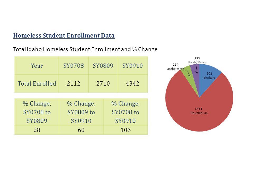 Homeless Student Enrollment Data YearSY0708SY0809SY0910 Total Enrolled211227104342 % Change, SY0708 to SY0809 % Change, SY0809 to SY0910 % Change, SY0