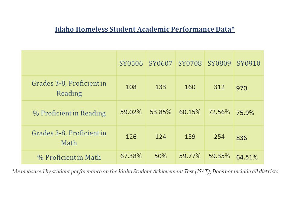 Reading Show/Hide Sub Populations Show/Hide Sub Populations State 2008-2009State 2009-2010 % Tested% Prof/Adv% Tested% Prof/Adv Target95.078.095.085.6 All Students99.291.999.592.1 American Indian/Alaskan Native98.481.899.282.4 Asian98.993.999.492.5 Black/African American98.481.599.382.2 Native Hawaiian/Other Pacific Islander 99.593.299.591.8 White99.393.699.693.8 Hispanic or Latino Ethnicity99.183.499.284.7 Economically Disadvantaged99.287.199.588.2 Students with Disabilities98.363.698.963.7 Limited English Proficiency99.271.998.969.2 State of Idaho Report Card -http://www.sde.idaho.gov/reportcard/