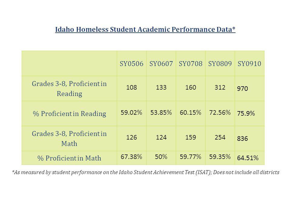 SY0506SY0607SY0708SY0809SY0910 Grades 3-8, Proficient in Reading 108133160312 970 % Proficient in Reading 59.02%53.85%60.15%72.56% 75.9% Grades 3-8, P