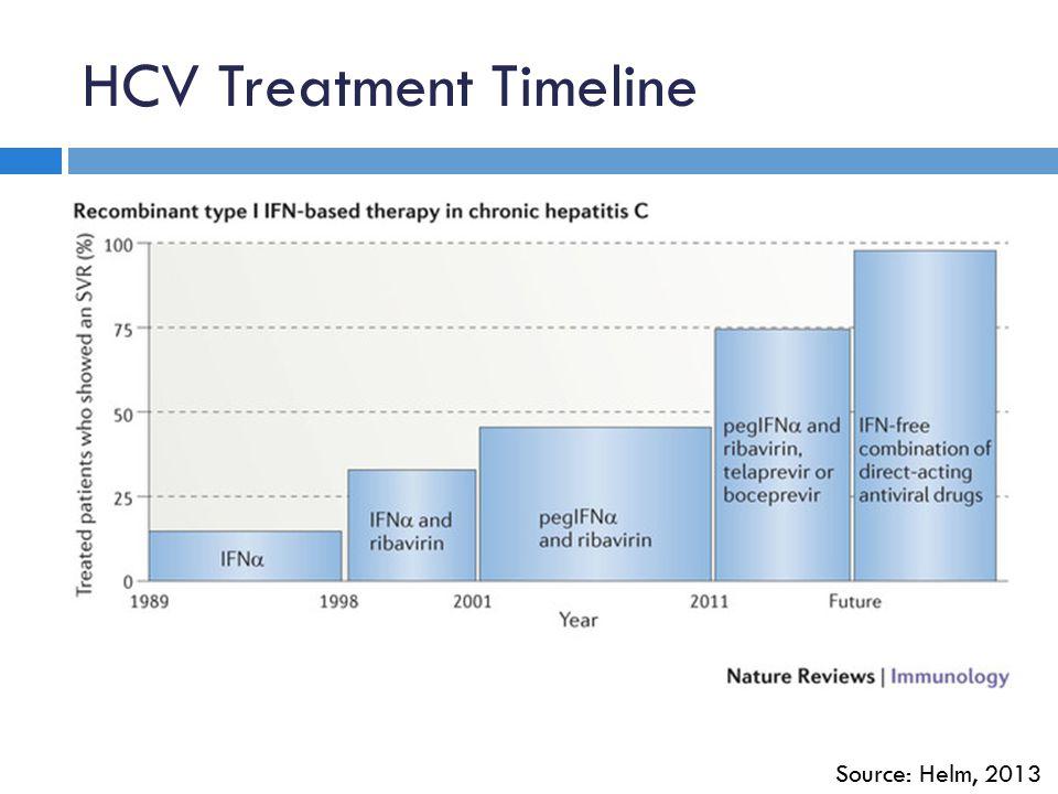HCV Treatment Timeline Source: Helm, 2013
