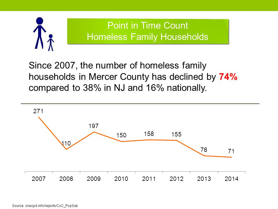 Point in Time Count Homeless Family Households Point in Time Count Homeless Family Households Since 2007, the number of homeless family households in Mercer County has declined by 74% compared to 38% in NJ and 16% nationally.