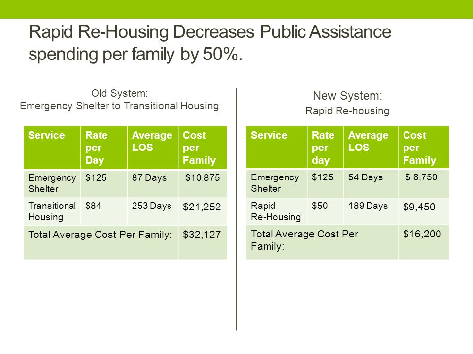 Rapid Re-Housing Decreases Public Assistance spending per family by 50%.