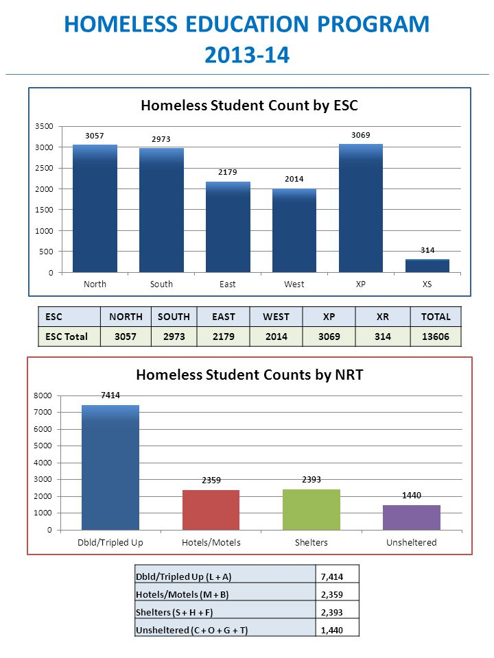 HOMELESS EDUCATION PROGRAM 2013-14 ESCNORTHSOUTHEASTWESTXPXRTOTAL ESC Total3057297321792014306931413606 Dbld/Tripled Up (L + A) 7,414 Hotels/Motels (M + B) 2,359 Shelters (S + H + F) 2,393 Unsheltered (C + O + G + T) 1,440