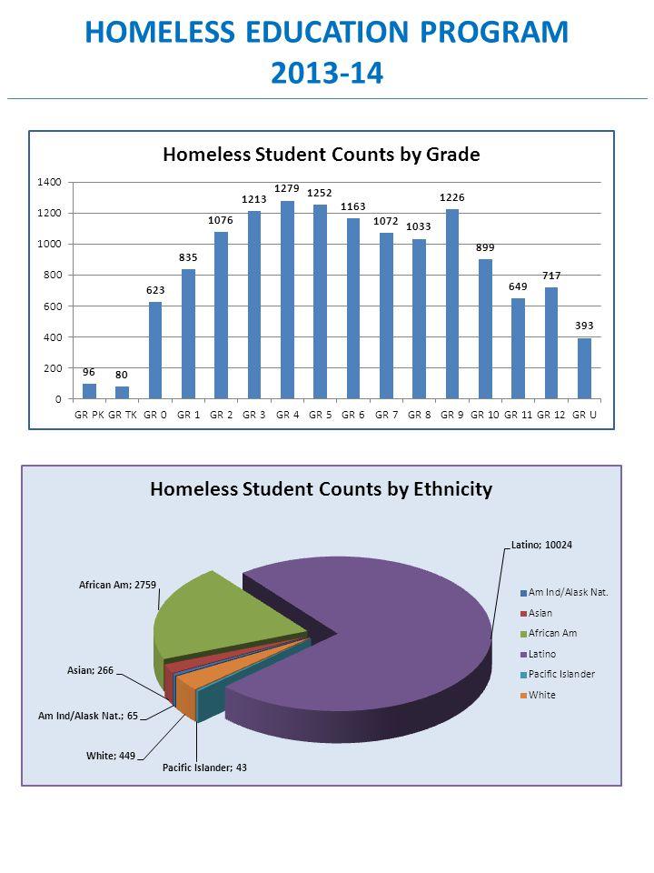 HOMELESS EDUCATION PROGRAM 2013-14